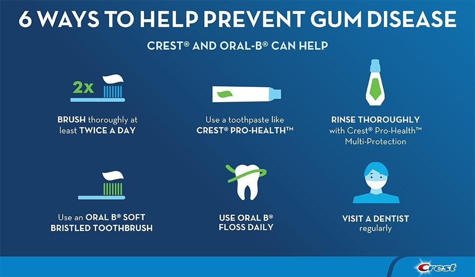 Periodontal Oral Home Care