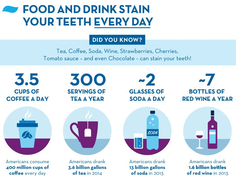 Tea, coffee, soda, wine, strawberries, cherries, tomato sauce – and even chocolate – can stain your teeth!